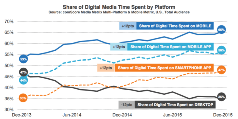 File:Mobile Usage Growth.png