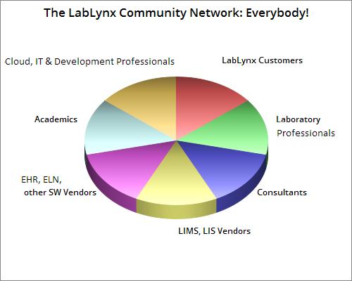 File:Community Chart.png