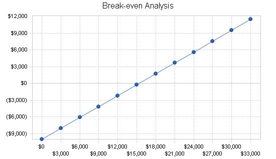 File:Break-Even Analysis.png