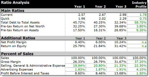 File:Business Ratios Table.png