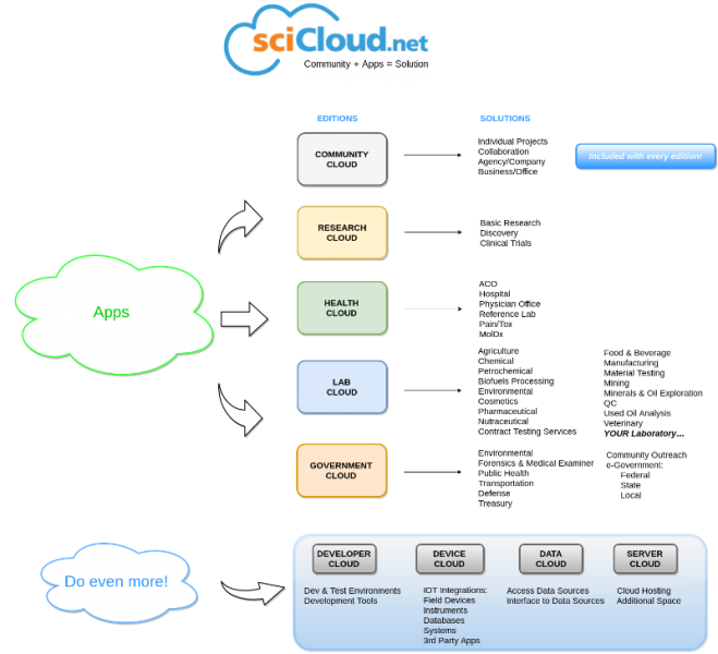 File:SciCloud EditionsIII.png