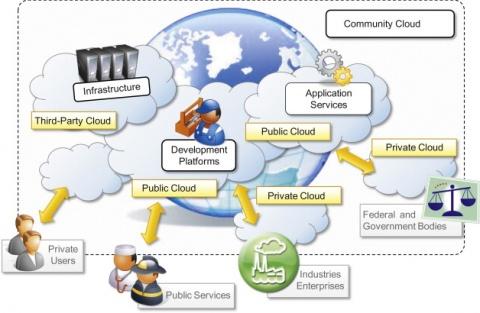 Cloud Development.jpg