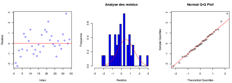 File:Analyse residus.png