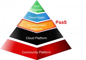 Informatics Pyramid PaaS2.png
