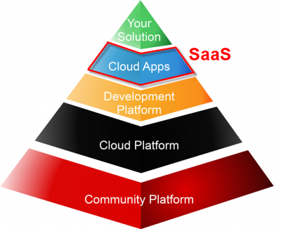 Informatics Pyramid SaaS2.png