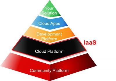 Informatics Pyramid IaaS2.png