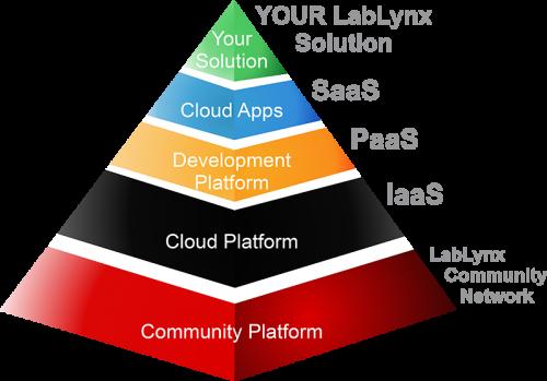 Informatics Pyramid Transparent 800 px.png